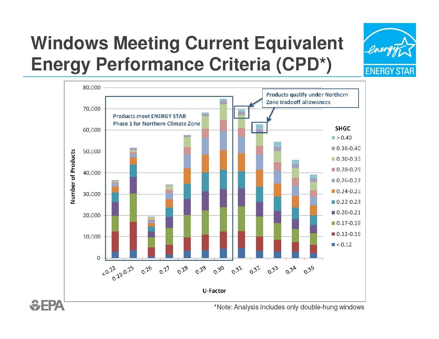 Epa rep gives picture of current and future energy star for Window u factor