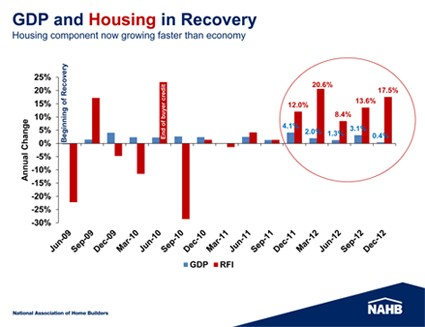 Housing is now leading the GDP recovery, according to NAHB.