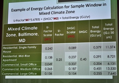 At the recent Insulating Glass Manufacturers Alliance, members were shown an example of the formula in use for the energy calculation for a sample window in a mixed climate zone.