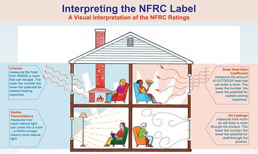 A graphic provided by the NRFC to interpret the label's meaning.