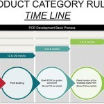 The timeline/process of a product category rule (PCR), courtesy of AAMA.