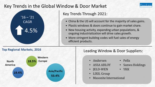 Report Door And Window Demand To Grow Through 2021 Dwm